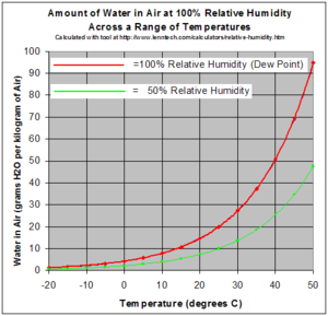 Relative humidity - Image: Relative Humidity