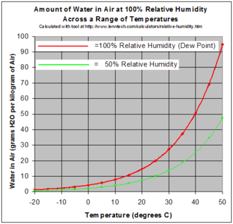 Water activity - Red line shows saturation