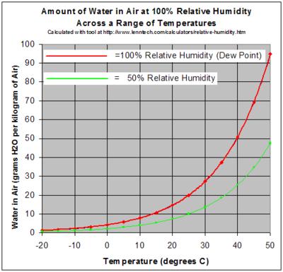 Water Activity Wikipedia