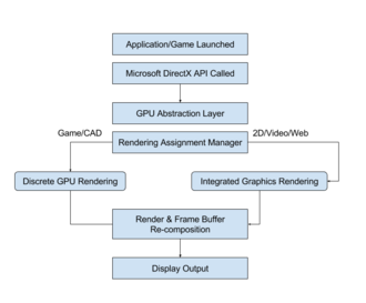 GPU switching - A classic graphic rendering process with multiple GPU cores