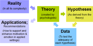 Research process (Based on Reeve, 2009, Figure 1.1).png