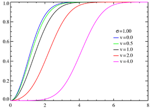Rice distribution - Rice cumulative distribution functions σ = 1.0