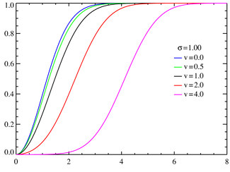 Rice cumulative density functions σ=1.0