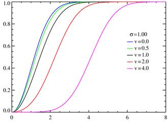 Rice distribution - Rice cumulative distribution functions σ = 1.0