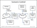 Scenario control.png