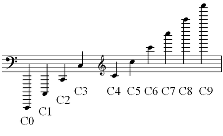 450px-Scientific_pitch_notation_octaves_of_C.png