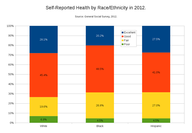 Self-Reported Health by Race-Ethnicity in 2012.png