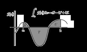 calculus definite integral wikibooks open books for an open world
