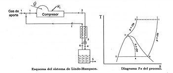 Schema del processo Linde semplice e diagramma TS del processo, tratto da: Termodinámica aplicada, Publicaciones ETSIA-UPM, 2005.