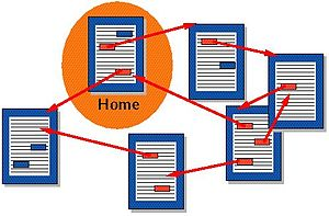 Hypertext - Documents that are connected by hyperlinks.