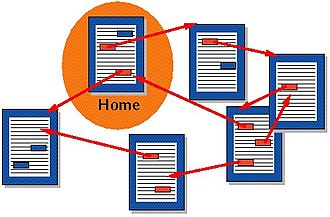 Hyperlink - Several documents being connected by hyperlinks.