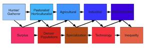 This is a diagram of societal development that...