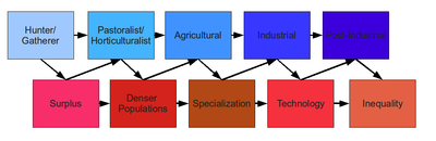 components of society sociology