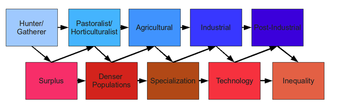 Economic History - Wikibooks, open books for an open world Post Industrial Economy