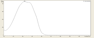 Resveratrol - UV visible spectrum of trans-resveratrol