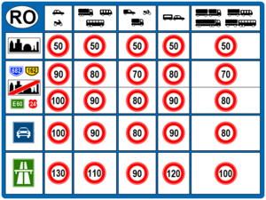 Speed limits in Romania - Speed Limits in Romania based on road type and vehicle category.