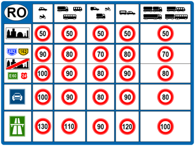 speed limits in romania wikipedia