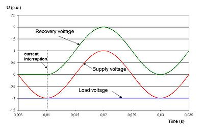 Transient Recovery Voltage Wikipedia