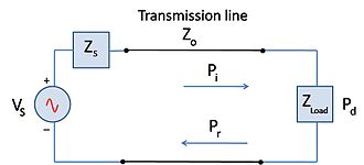 Mismatch loss - Figure 2. Simple circuit showing incident power, Pi, on a load. The reflected power will be the difference between Pi and the power delivered, Pd.