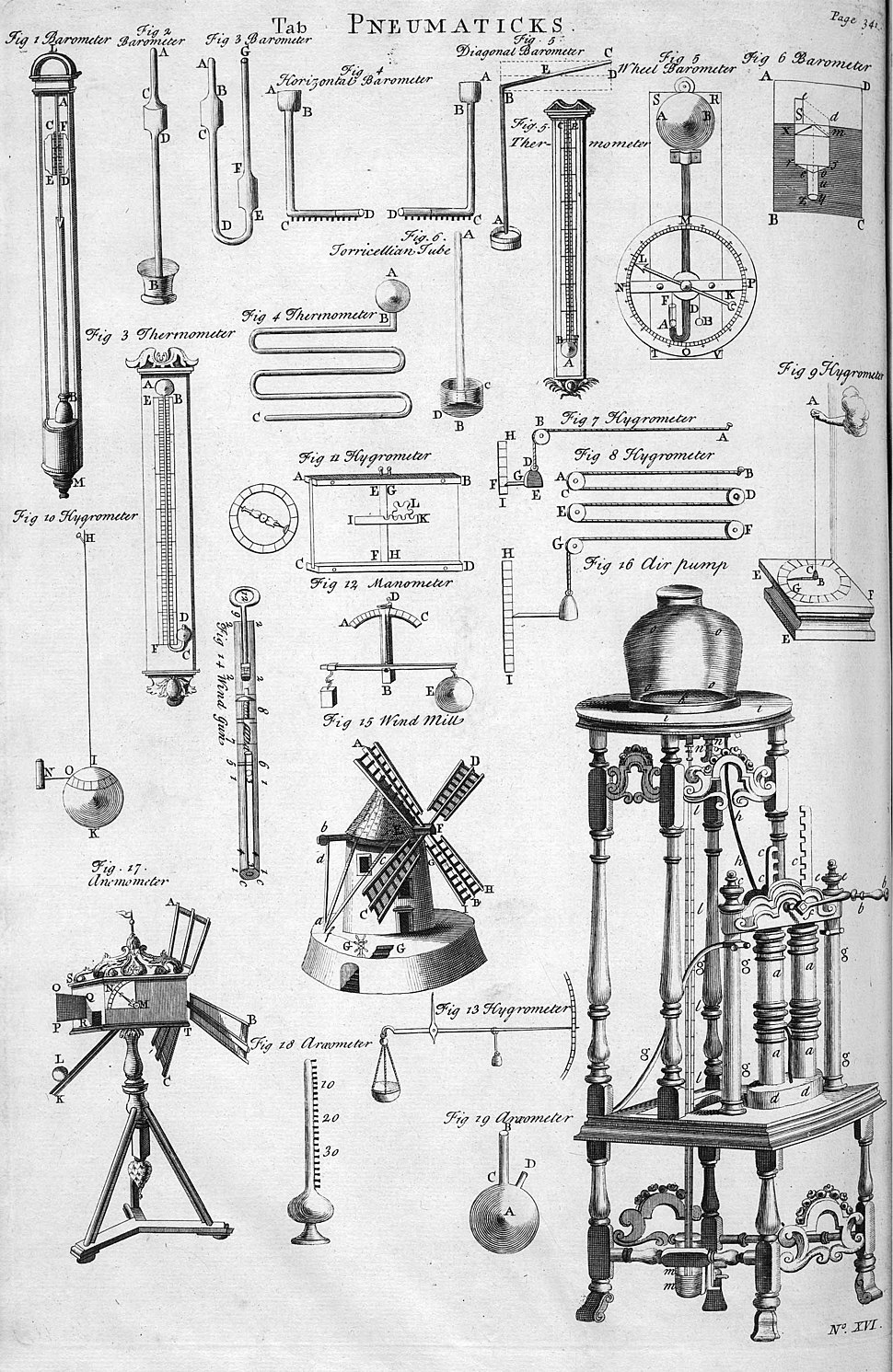 Table of Pneumaticks, Cyclopaedia, Volume 2