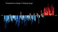 Temperature Bar Chart Asia-China-Xinjiang Uygur-1901-2020--2021-07-13.png