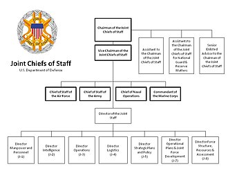 United States Department of Defense - Joint Chiefs of Staff/Joint Staff organizational chart.