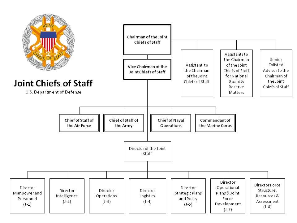 The Joint Staff Org Chart