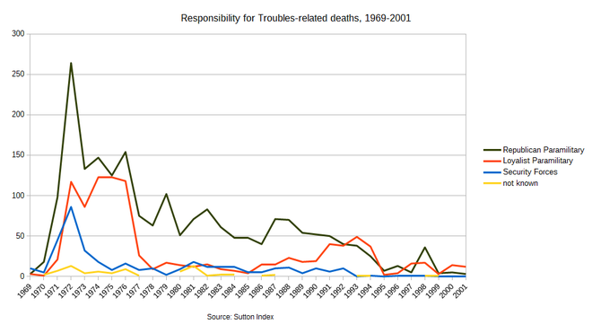 Responsibility for Troubles-related deaths between 1969 and 2001 Troubles deaths by perpetrator.png