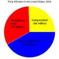 U.S. party affiliation.png