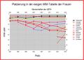 UEFA-Mannschaften in der ewigen WM-Tabelle der Frauen.png