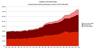 Financial position of the United States - Liabilities of the United States as a fraction of GDP 1960-2009