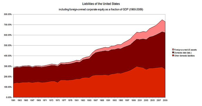 Liabilities of the United States as a fraction of GDP 1960–2009
