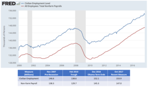 Unemployment in the United States - U.S. employment levels by two key measures, the civilian employment level and total non-farm payroll. Changes in the latter are commonly reported as the number of jobs created or lost from month to month.