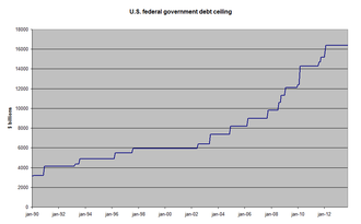 United States debt ceiling - US federal government debt ceiling from 1990 to January 2012 (unadjusted for GDP and population