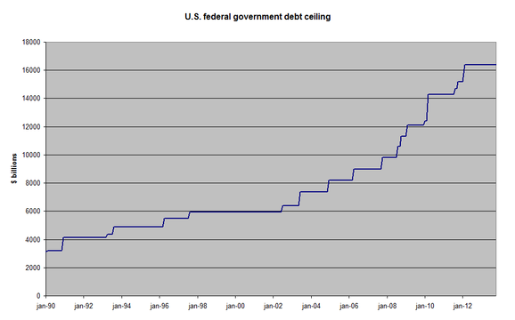 Development of U.S. federal government debt ceiling from 1990 to January 2012.[449]
