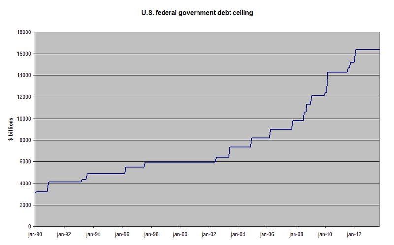 File:US federal government debt ceiling from 1990 to 2013.png