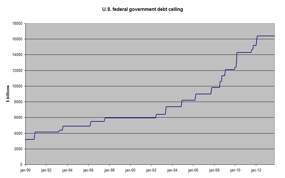 US federal government debt ceiling from 1990 to 2013