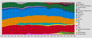 Development of composition of the Swiss National Council, 1919-2003.