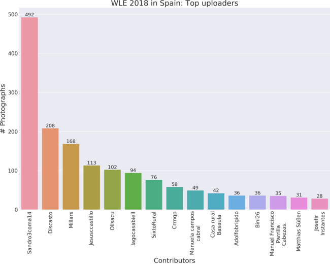 Top 15 contributors to Wiki Loves Earth 2018 in Spain by valid uploads.