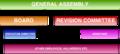 WMEE new organogram (professionalisation report).png