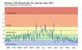 Windsor Air Quality Index - 2011.png