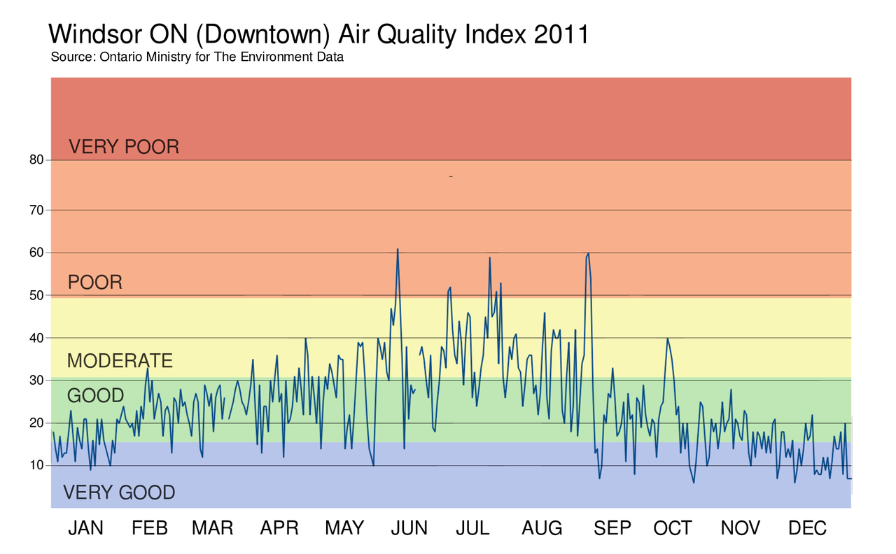 air quality index and cell Air quality monitoring is a key government role we provide information on air pollution, programs, investigations, reports and plans.