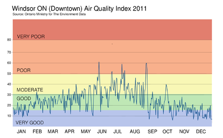 Windsor Air Quality Index - 2011 Windsor Air Quality Index - 2011.png