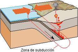 external image 250px-Zona_de_subduccion_lmb.png
