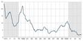 Índices de inflação no Reino Unido entre 1976 e 1993.png