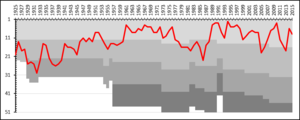 Örebro SK - A chart showing the progress of Örebro SK through the swedish football league system. The different shades of gray represent league divisions.