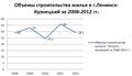 Объемы строительства жилья в г. Ленинск-Кузнецкий за 2008-2012 гг..png