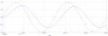 低通濾波器輸出相位差.png