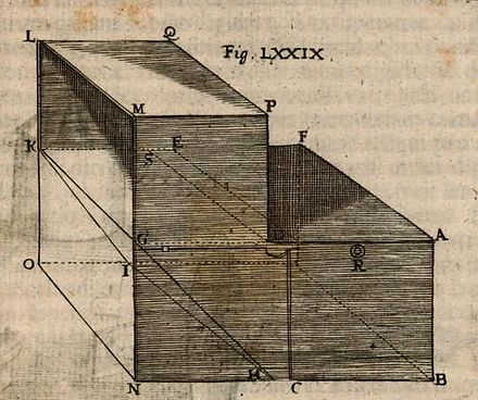 Illustration of a portable camera obscura device from Johann Sturm, Collegium Experimentale (1676) 1676 Johann Sturm - Camerae Obscurae Portatilis.jpg