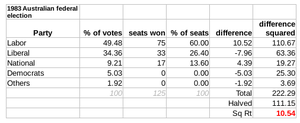 Australian federal election, 1983 - The Gallagher Index result: 10.54